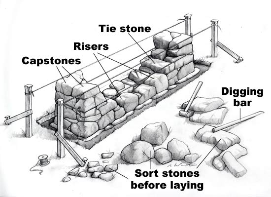 how-to build-a-rock-wall